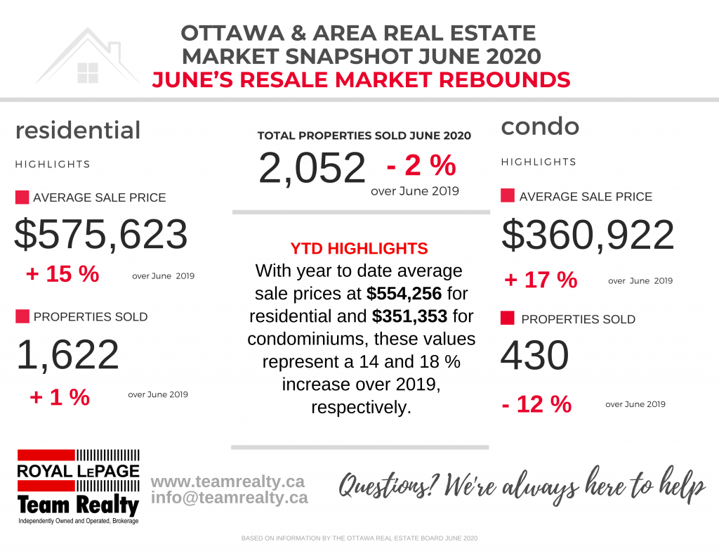 Ottawa Real Estate Snapshot June 2020: June Statistics are a Welcome Sign of Things Getting Back on Track in our Marketplace 1