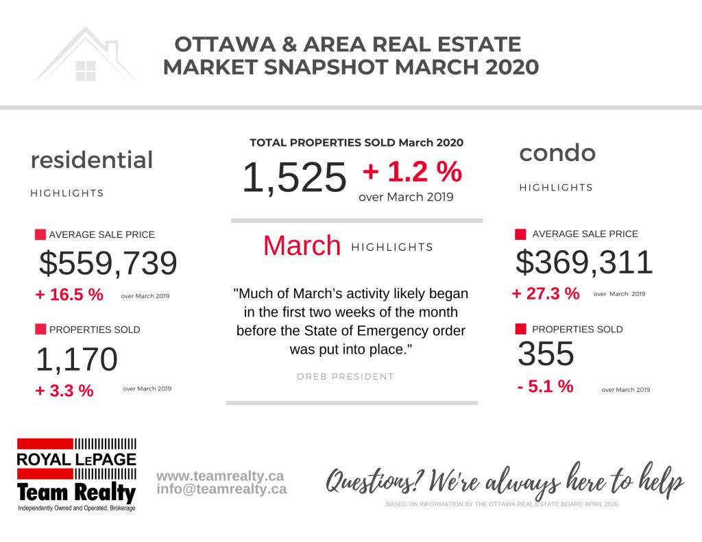 Ottawa Real Estate Snapshot March 2020 6