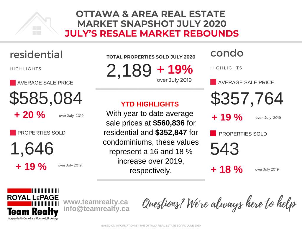 Ottawa and Area Real Estate Market Snapshot July 2020 7
