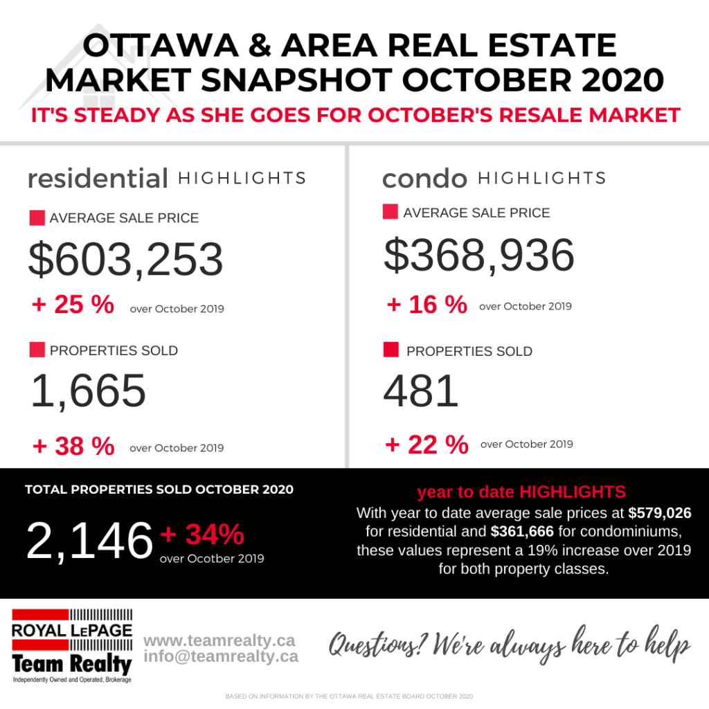 Ottawa and Area Real Estate Market Snapshot October 2020 4